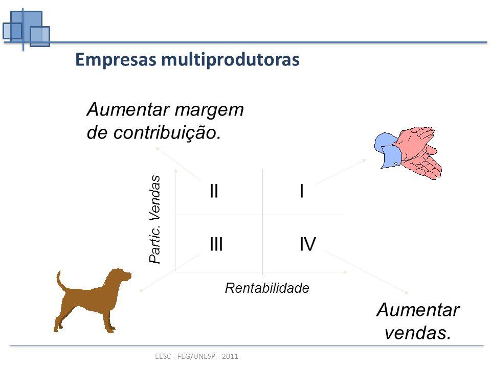 EESC - FEG/UNESP - 2011 Empresas multiprodutoras Partic.