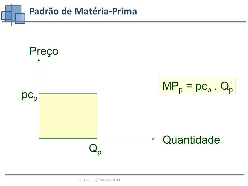 EESC - FEG/UNESP - 2011 Padrão de Matéria-Prima MP p = pc p. Q p Quantidade Preço QpQp pc p