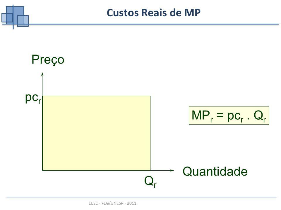 EESC - FEG/UNESP - 2011 Custos Reais de MP MP r = pc r. Q r Preço Quantidade pc r QrQr