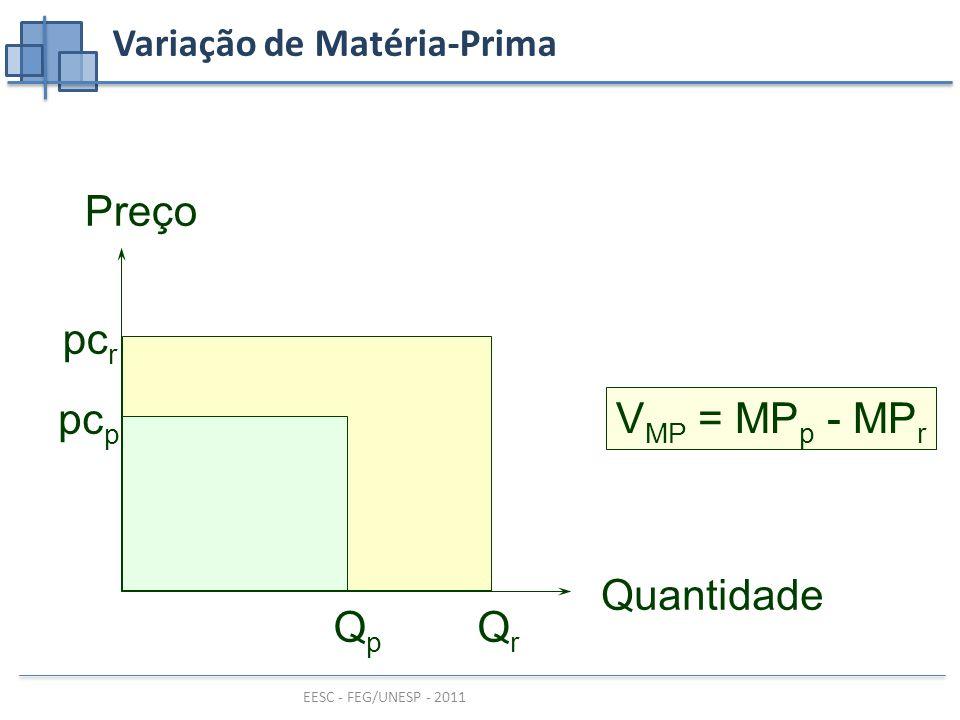 EESC - FEG/UNESP - 2011 Variação de Matéria-Prima V MP = MP p - MP r Preço Quantidade pc r QrQr pc p QpQp