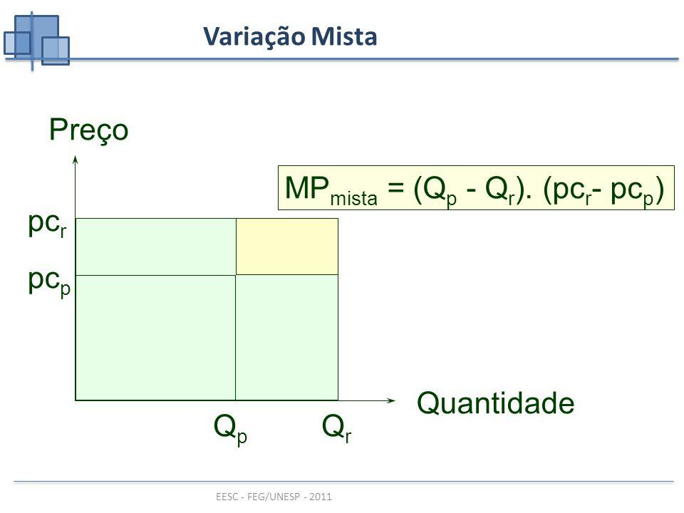 EESC - FEG/UNESP - 2011 Variação Mista pc r QrQr Preço Quantidade pc p QpQp MP mista = (Q p - Q r ).