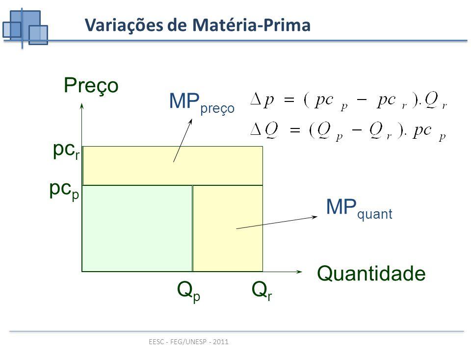 EESC - FEG/UNESP - 2011 MP preço pc r QrQr Preço Quantidade pc p QpQp MP quant Variações de Matéria-Prima