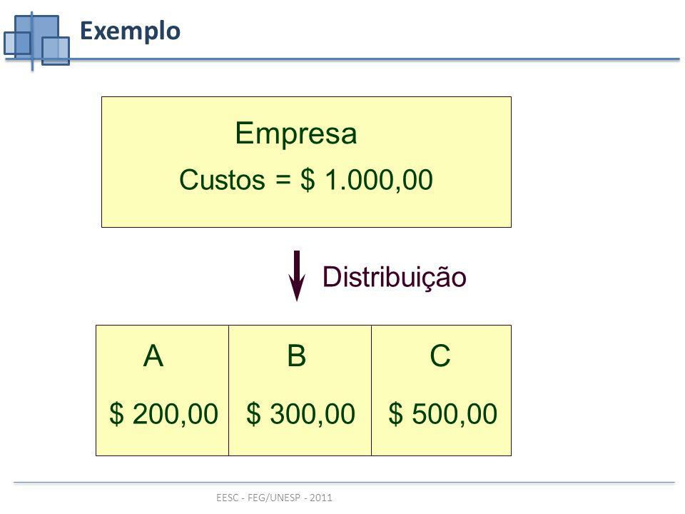 EESC - FEG/UNESP - 2011 Exemplo Empresa Custos = $ 1.000,00 ABC Distribuição $ 500,00$ 300,00$ 200,00