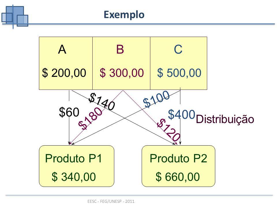 EESC - FEG/UNESP - 2011 ABC $ 500,00$ 300,00$ 200,00 Produto P1Produto P2 Exemplo Distribuição $140 $60 $180 $120 $400 $100 $ 340,00$ 660,00