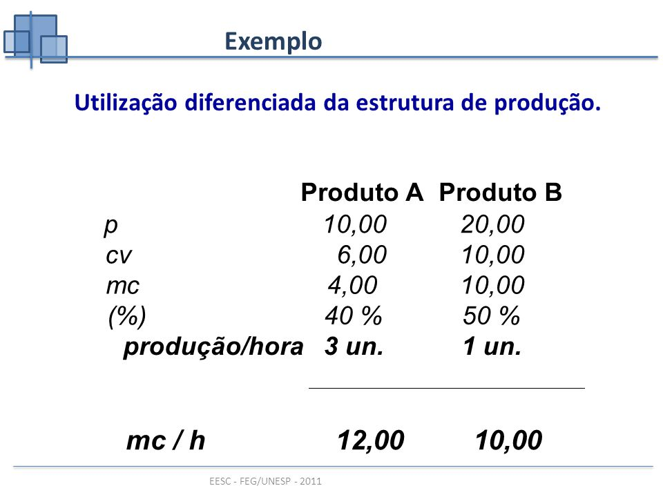 EESC - FEG/UNESP - 2011 Exemplo Empresa AEmpresa M p10,00 cv 2,00 6,00 CF70.00030.000 mc8,004,00 (%)80 %40 % Q o 8.7507.500