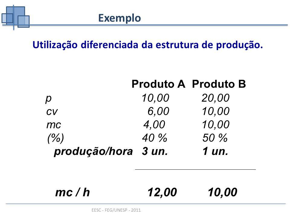 EESC - FEG/UNESP - 2011 Exemplo mc = $ 2 / unidade custos fixos = $ 14.000 / ano – CF elimináveis = $ 6.000 / ano – CF não elimináveis = $ 8.000 / ano Q f = = 3.000 un.