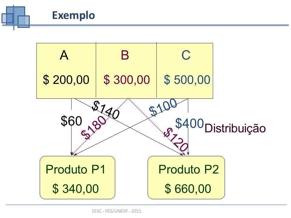 EESC - FEG/UNESP - 2011 Exemplo $140 $180 $120 $400 $100 Produto P1 $ 340,00 Produto P2 $ 660,00 $60 Distribuição ABC $ 500,00$ 300,00$ 200,00