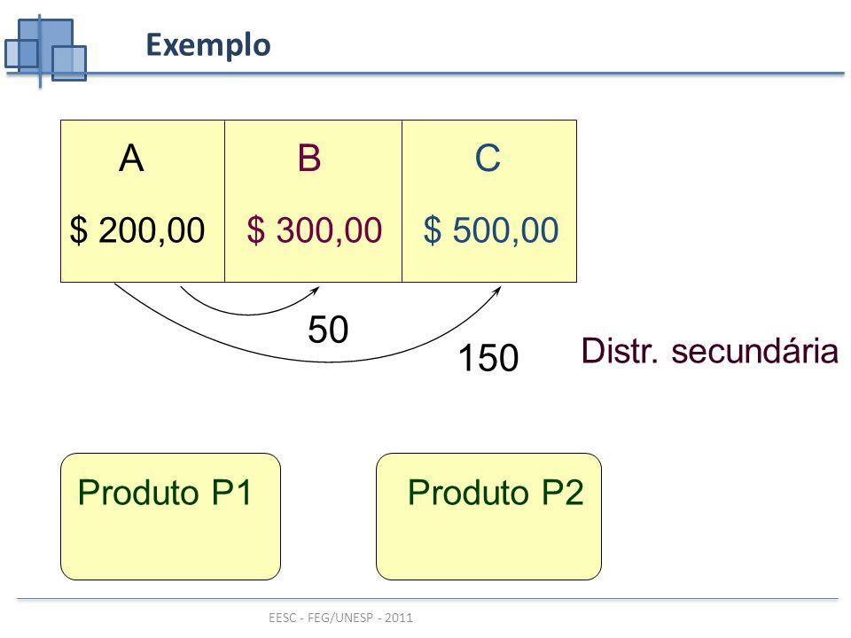 EESC - FEG/UNESP - 2011 Exemplo ABC $ 500,00$ 300,00$ 200,00 Produto P1Produto P2 Distr.