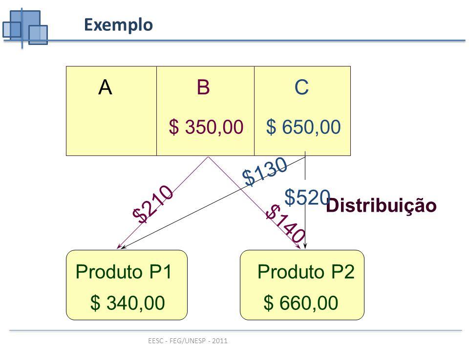 EESC - FEG/UNESP - 2011 ABC $ 650,00$ 350,00 Produto P1Produto P2 Exemplo Distribuição $210 $140 $520 $130 $ 340,00$ 660,00