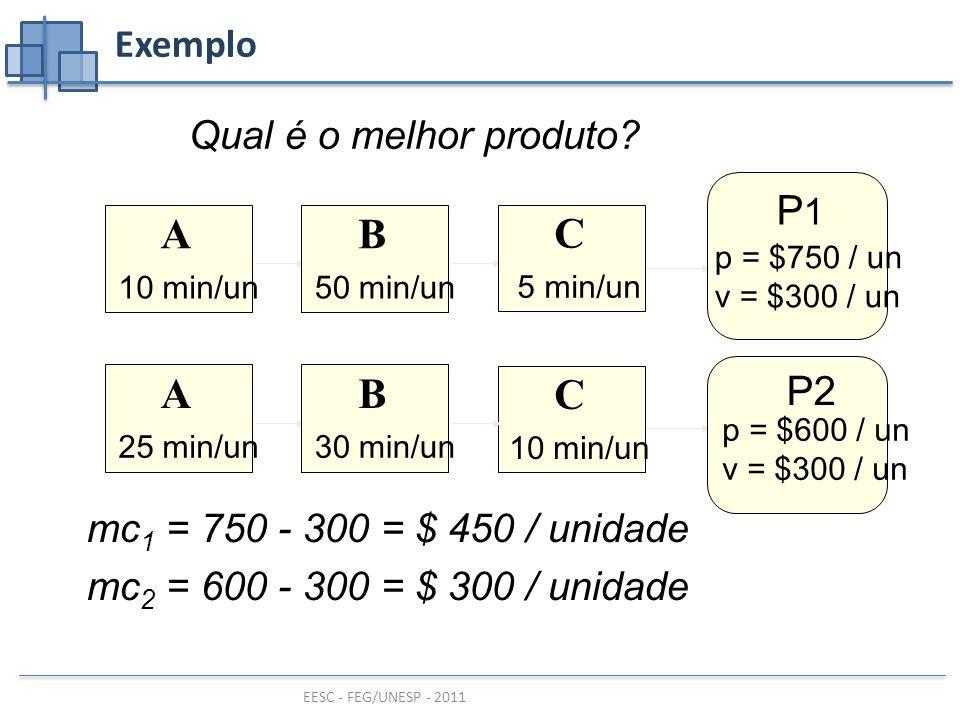 EESC - FEG/UNESP - 2011 C C B BA A P1P1 P2 Exemplo p = $750 / un v = $300 / un p = $600 / un v = $300 / un 10 min/un 25 min/un30 min/un 50 min/un 5 min/un Qual é o melhor produto.