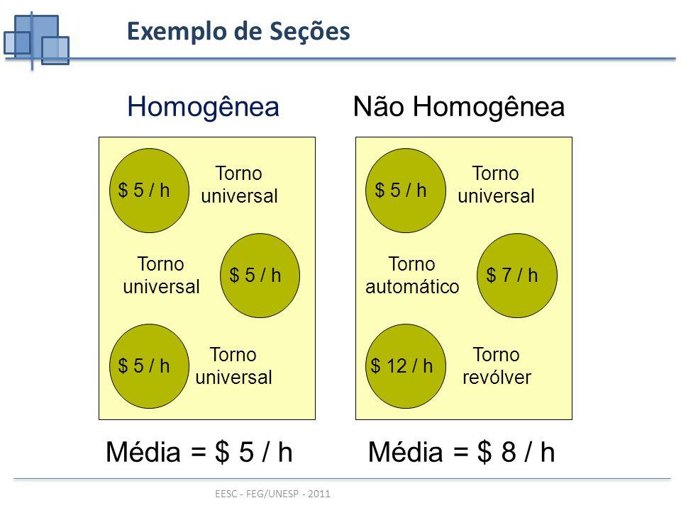 EESC - FEG/UNESP - 2011 Exemplo de Seções Homogênea $ 5 / h Torno universal Torno universal Torno universal Média = $ 5 / h Não Homogênea $ 5 / h $ 7 / h $ 12 / h Torno universal Torno automático Torno revólver Média = $ 8 / h