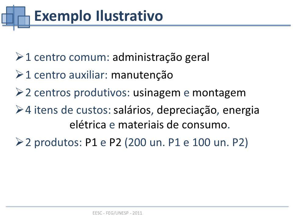EESC - FEG/UNESP - 2011 Exemplo Ilustrativo  1 centro comum: administração geral  1 centro auxiliar: manutenção  2 centros produtivos: usinagem e montagem  4 itens de custos: salários, depreciação, energia elétrica e materiais de consumo.