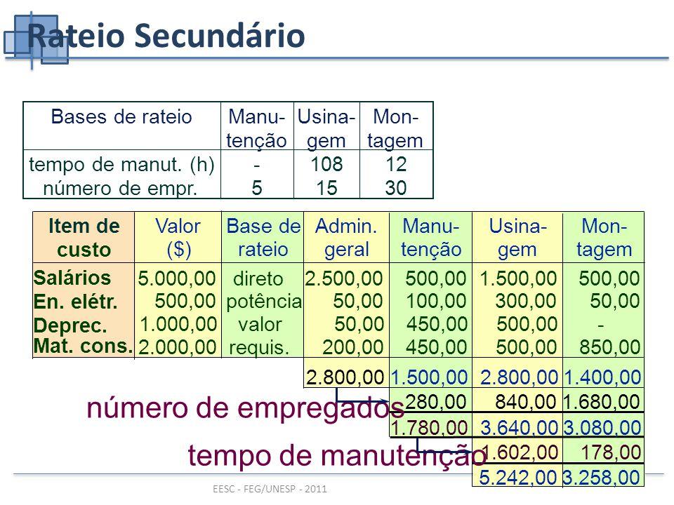 EESC - FEG/UNESP - 2011 Rateio Secundário Base de rateio Admin.