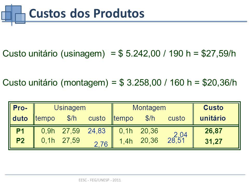 EESC - FEG/UNESP - 2011 Custos dos Produtos Custo unitário (usinagem) = $ 5.242,00 / 190 h = $27,59/h Custo unitário (montagem) = $ 3.258,00 / 160 h = $20,36/h Pro- duto P1 P2 UsinagemMontagem tempo 0,9h 0,1h tempo 0,1h 1,4h $/h 27,59 custo 24,83 2,76 $/h 20,36 custo 2,04 28,51 Custo unitário 26,87 31,27