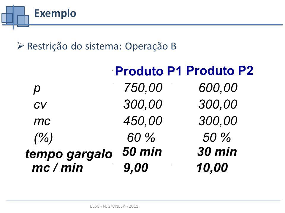 EESC - FEG/UNESP - 2011 Exemplo  Restrição do sistema: Operação B Produto P1 Produto P2 p750,00600,00 cv300,00 mc450,00300,00 (%)60 % 50 % tempo gargalo 50 min30 min mc / min9,0010,00