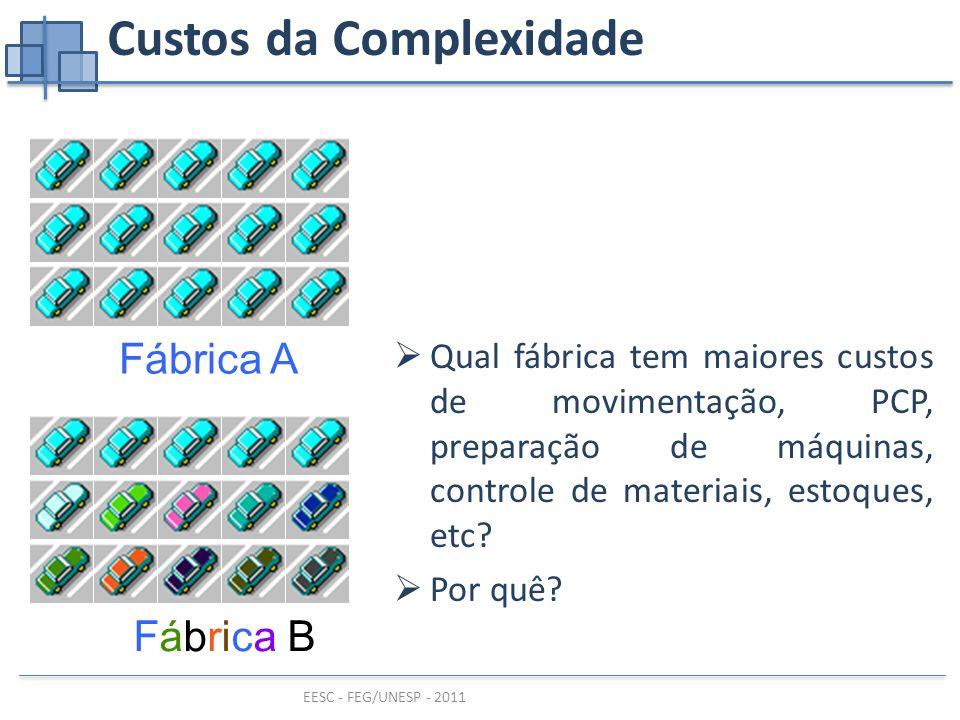 EESC - FEG/UNESP - 2011 Custos da Complexidade Fábrica AFábrica B  Qual fábrica tem maiores custos de movimentação, PCP, preparação de máquinas, controle de materiais, estoques, etc.
