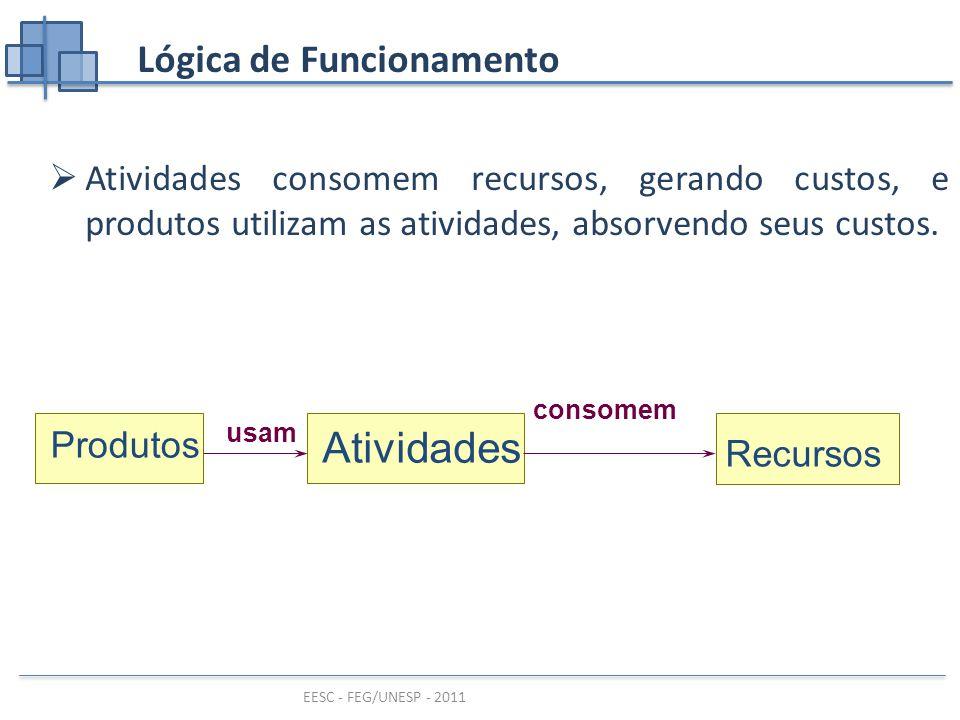 EESC - FEG/UNESP - 2011 Lógica de Funcionamento  Atividades consomem recursos, gerando custos, e produtos utilizam as atividades, absorvendo seus custos.