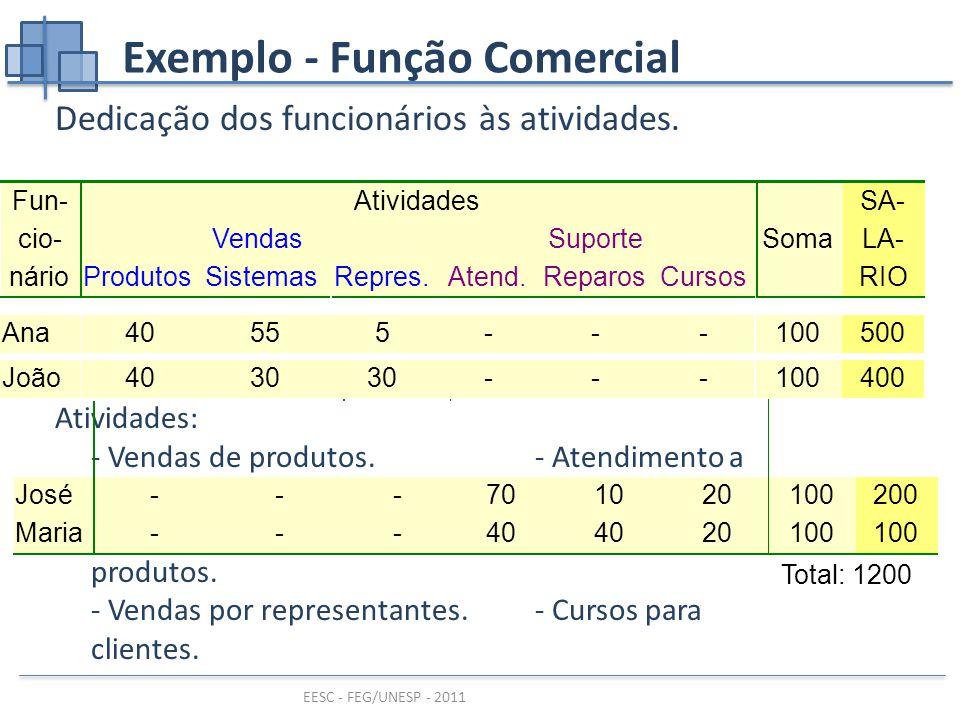EESC - FEG/UNESP - 2011 Exemplo - Função Comercial Dedicação dos funcionários às atividades.