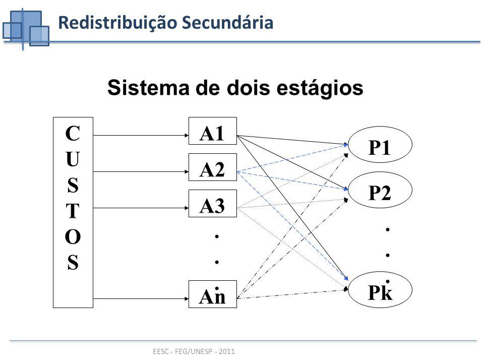 EESC - FEG/UNESP - 2011 Redistribuição Secundária CUSTOSCUSTOS A1 A2 A3 An......