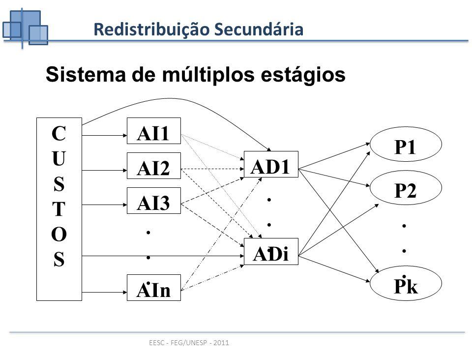 EESC - FEG/UNESP - 2011 Redistribuição Secundária Sistema de múltiplos estágios CUSTOSCUSTOS AI1 AI2 AI3 AIn......