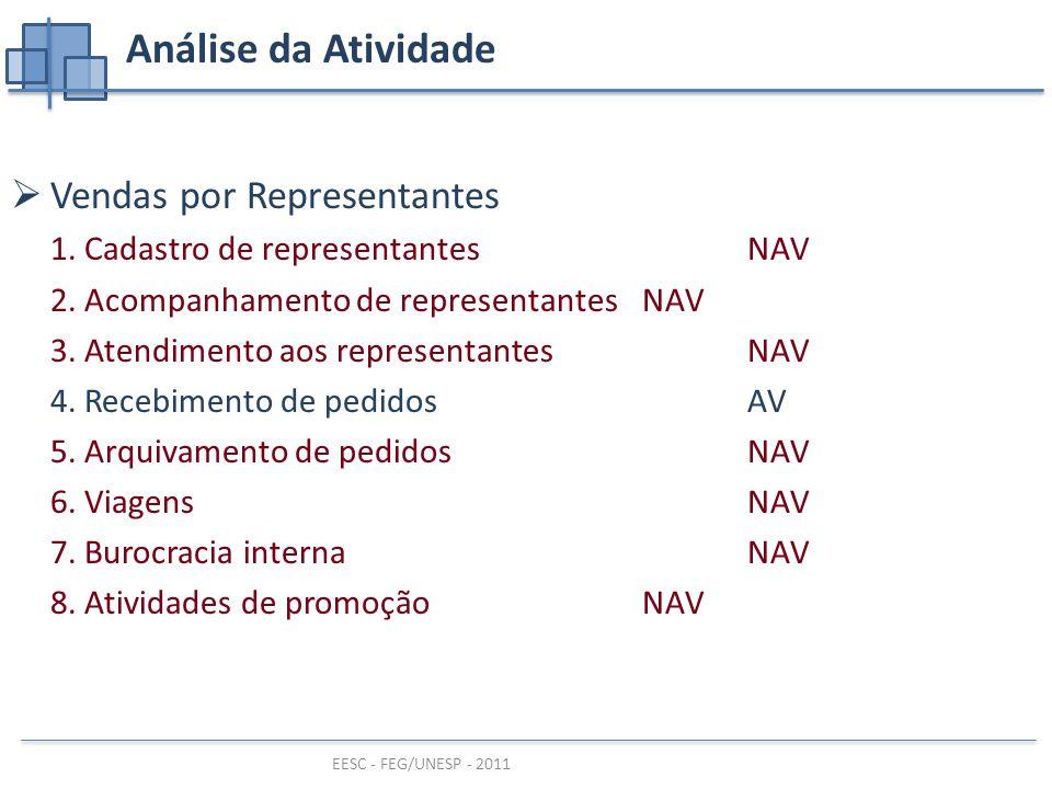 EESC - FEG/UNESP - 2011 Análise da Atividade  Vendas por Representantes 1.