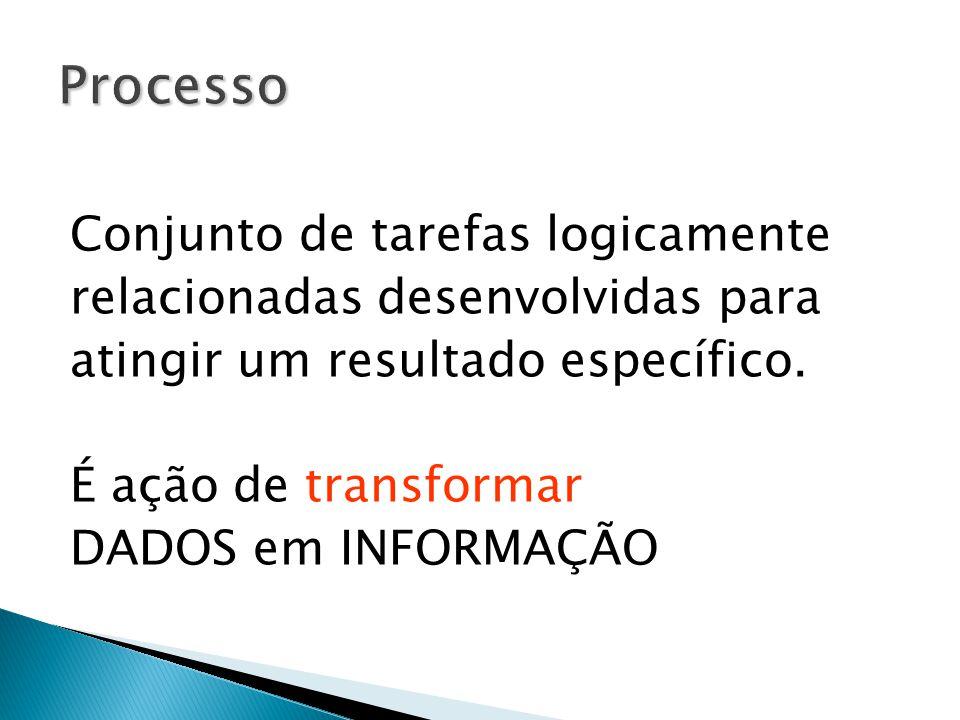 Processo Conjunto de tarefas logicamente relacionadas desenvolvidas para atingir um resultado específico. É ação de transformar DADOS em INFORMAÇÃO