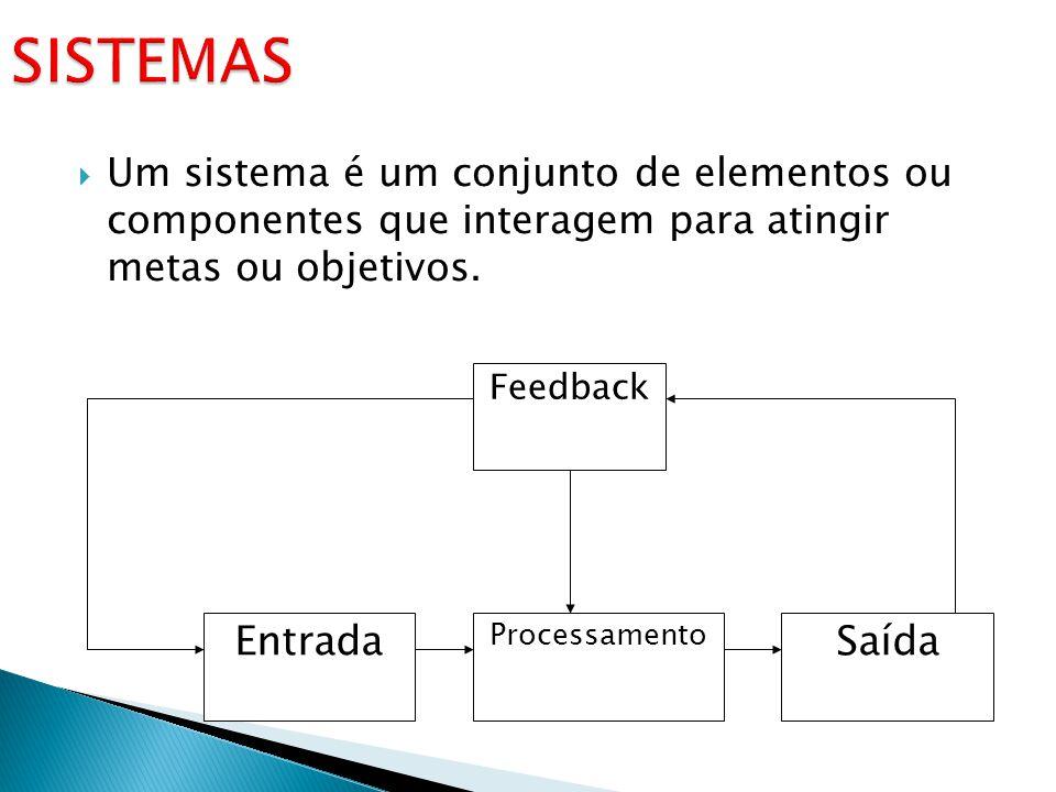  Um sistema é um conjunto de elementos ou componentes que interagem para atingir metas ou objetivos. Entrada Processamento Saída Feedback