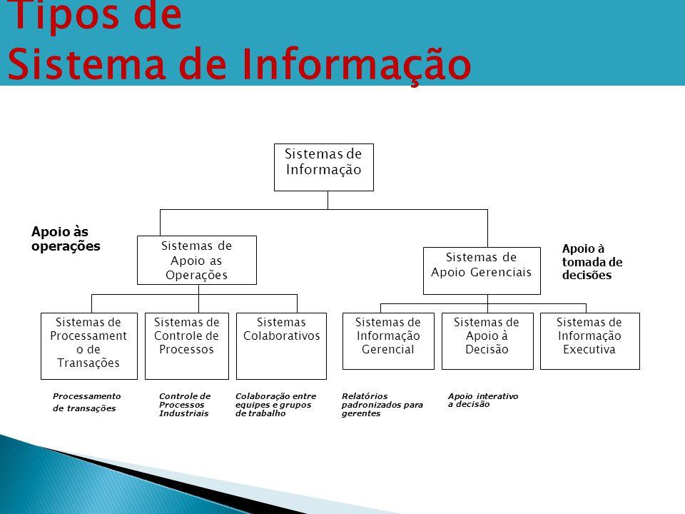 Sistemas de Informação Sistemas de Apoio as Operações Sistemas de Apoio Gerenciais Sistemas de Processament o de Transações Sistemas de Controle de Pr
