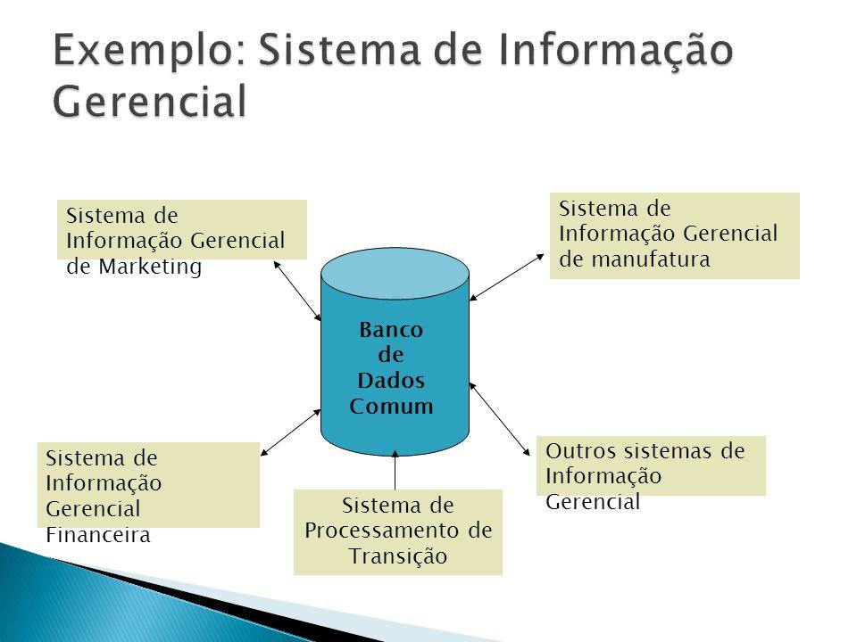 Banco de Dados Comum Sistema de Informação Gerencial de manufatura Sistema de Informação Gerencial de Marketing Sistema de Informação Gerencial Financ