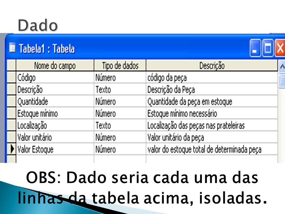 Dado OBS: Dado seria cada uma das linhas da tabela acima, isoladas.
