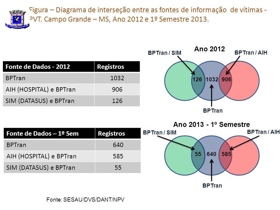 Figura – Diagrama de interseção entre as fontes de informação de vítimas - PVT.