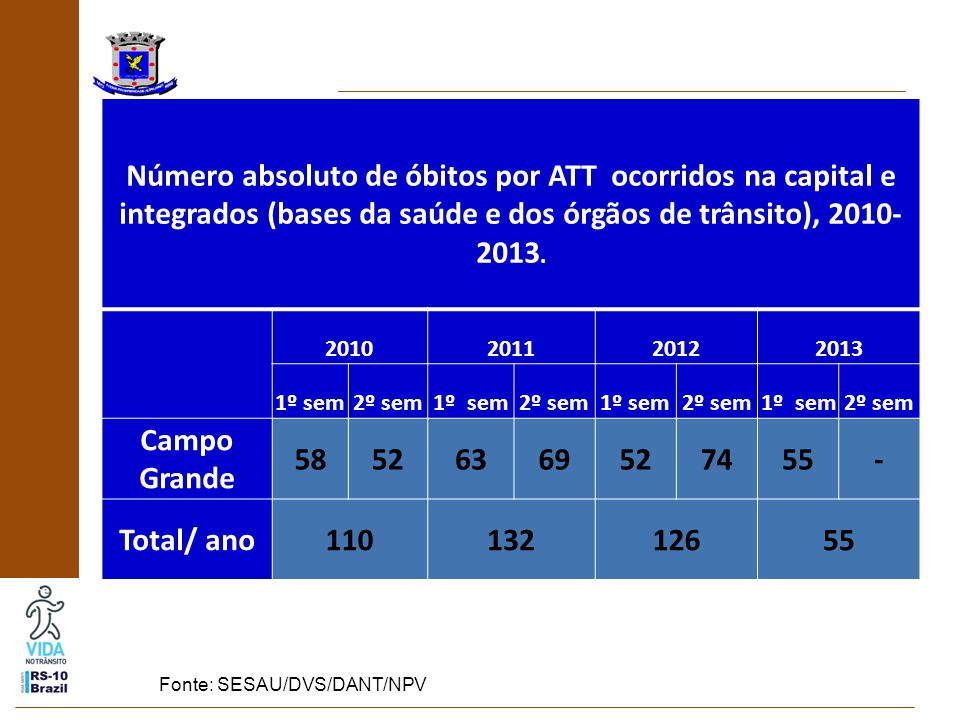 Número absoluto de óbitos por ATT ocorridos na capital e integrados (bases da saúde e dos órgãos de trânsito), 2010- 2013.