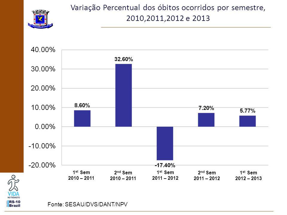 Variação Percentual dos óbitos ocorridos por semestre, 2010,2011,2012 e 2013 1 st Sem 2010 – 2011 2 nd Sem 2010 – 2011 1 st Sem 2011 – 2012 2 nd Sem 2011 – 2012 1 st Sem 2012 – 2013 Fonte: SESAU/DVS/DANT/NPV