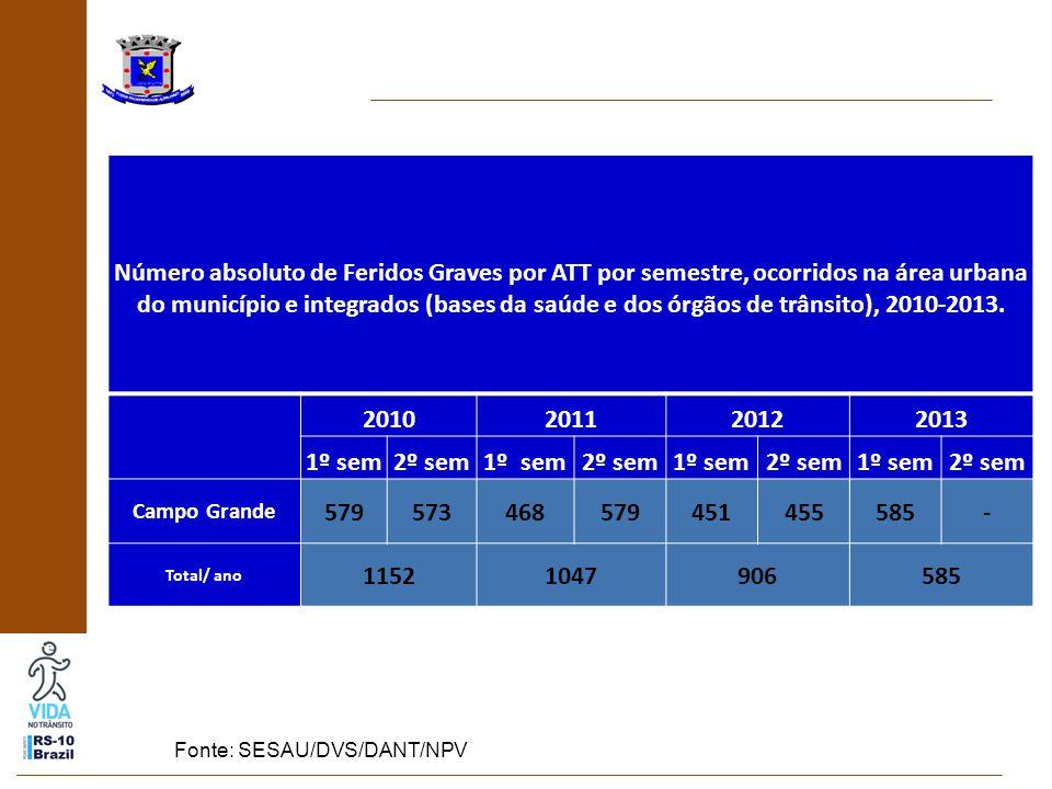 Número absoluto de Feridos Graves por ATT por semestre, ocorridos na área urbana do município e integrados (bases da saúde e dos órgãos de trânsito), 2010-2013.