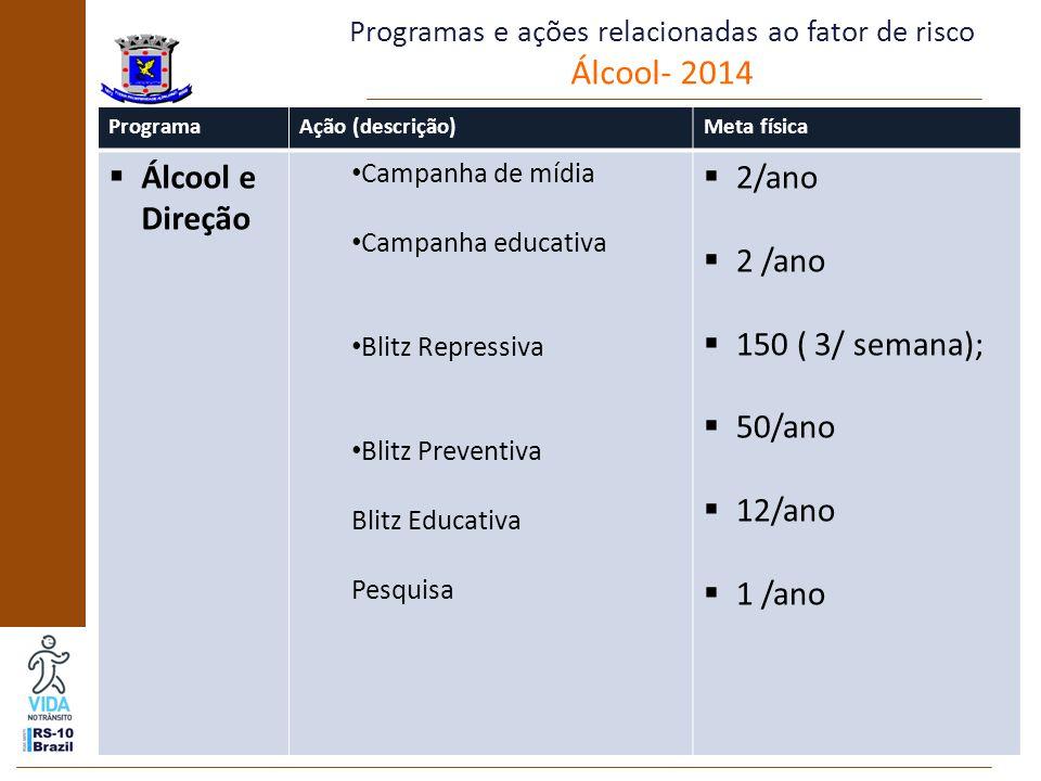 Programas e ações relacionadas ao fator de risco Álcool- 2014 ProgramaAção (descrição)Meta física  Álcool e Direção Campanha de mídia Campanha educativa Blitz Repressiva Blitz Preventiva Blitz Educativa Pesquisa  2/ano  150 ( 3/ semana);  50/ano  12/ano  1 /ano