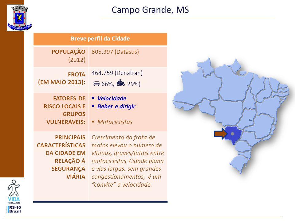 Campo Grande, MS Breve perfil da Cidade POPULAÇÃO (2012) 805.397 (Datasus) FROTA (EM MAIO 2013): 464.759 (Denatran)  66%,  29%) FATORES DE RISCO LOCAIS E GRUPOS VULNERÁVEIS:  Velocidade  Beber e dirigir  Motociclistas PRINCIPAIS CARACTERÍSTICAS DA CIDADE EM RELAÇÃO À SEGURANÇA VIÁRIA Crescimento da frota de motos elevou o número de vítimas, graves/fatais entre motociclistas.