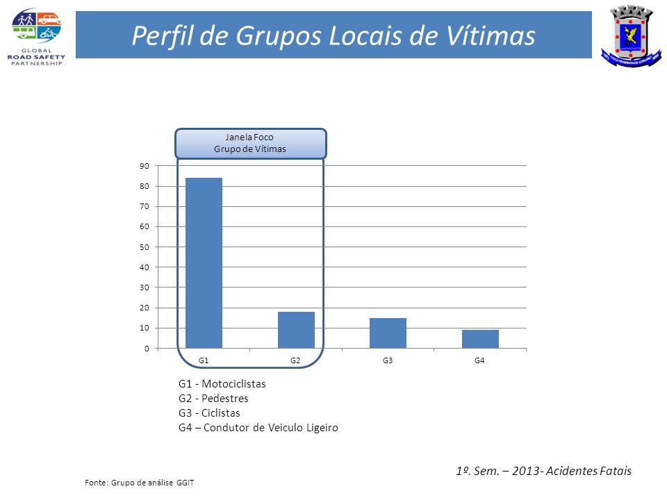 Perfil de Grupos Locais de Vítimas 1º. Sem.