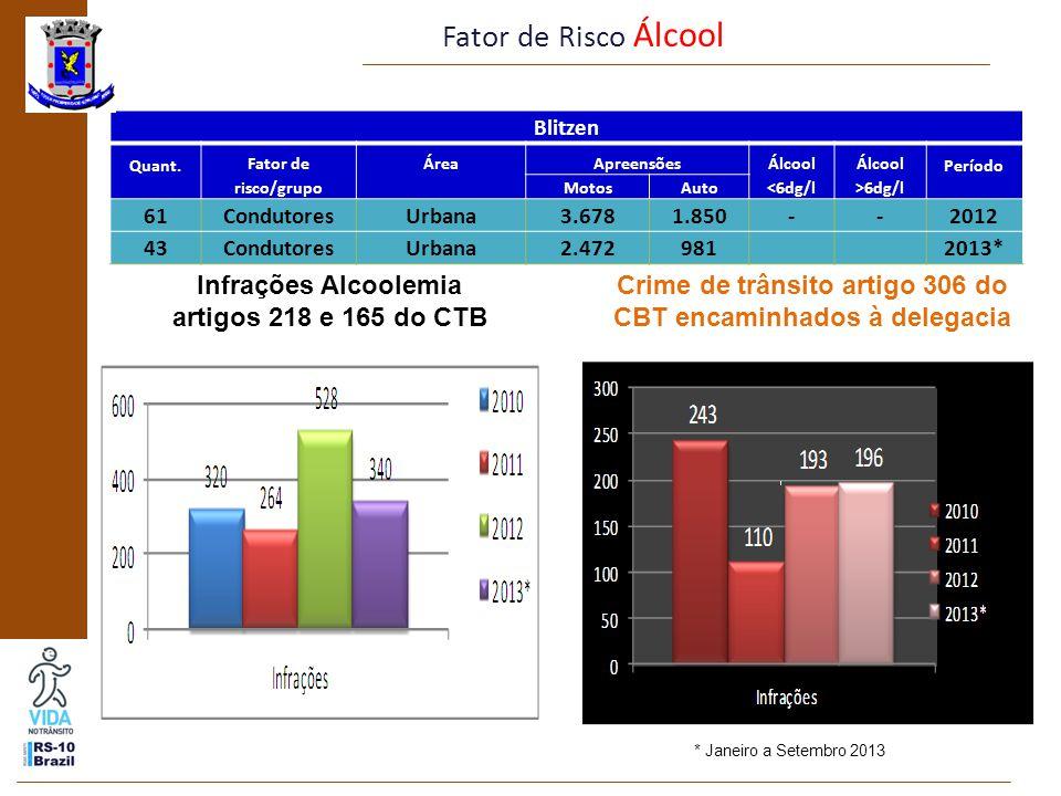 Fator de Risco Velocidade Numero de infrações por excesso de velocidade: (por faixa de velocidade) * Janeiro a Setembro 2013