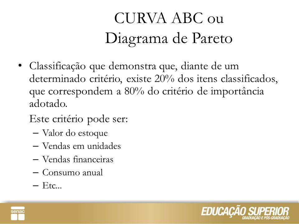 CURVA ABC ou Diagrama de Pareto Classificação que demonstra que, diante de um determinado critério, existe 20% dos itens classificados, que correspond