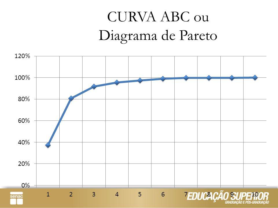 CURVA ABC ou Diagrama de Pareto