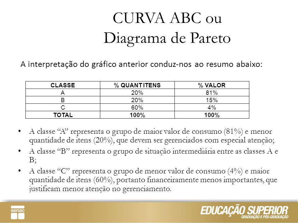 """A classe """"A"""" representa o grupo de maior valor de consumo (81%) e menor quantidade de itens (20%), que devem ser gerenciados com especial atenção; A c"""