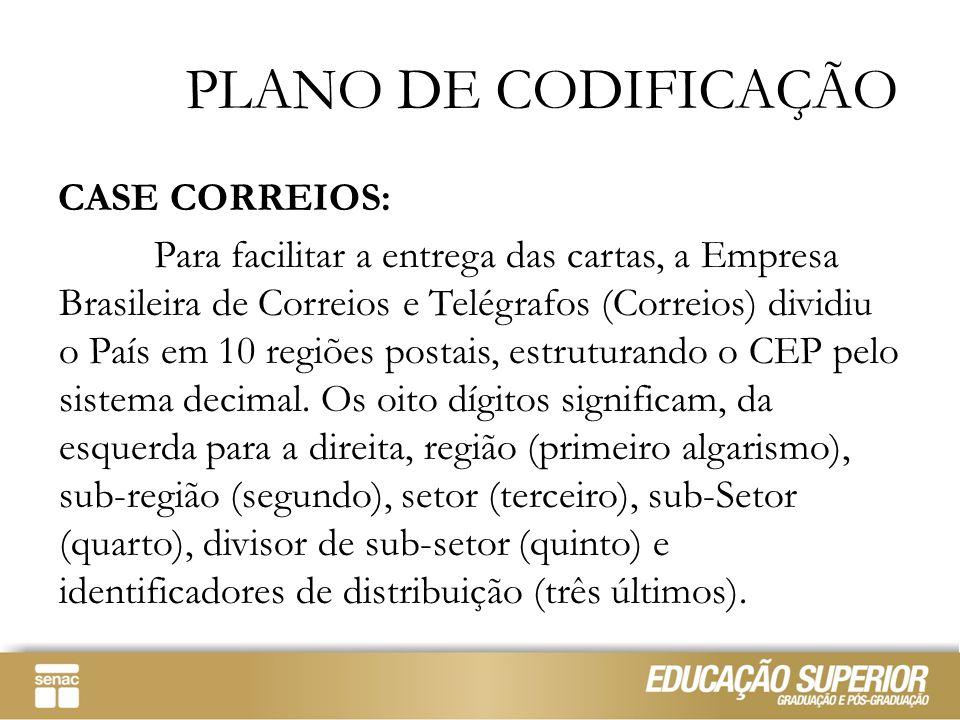 PLANO DE CODIFICAÇÃO CASE CORREIOS: Para facilitar a entrega das cartas, a Empresa Brasileira de Correios e Telégrafos (Correios) dividiu o País em 10