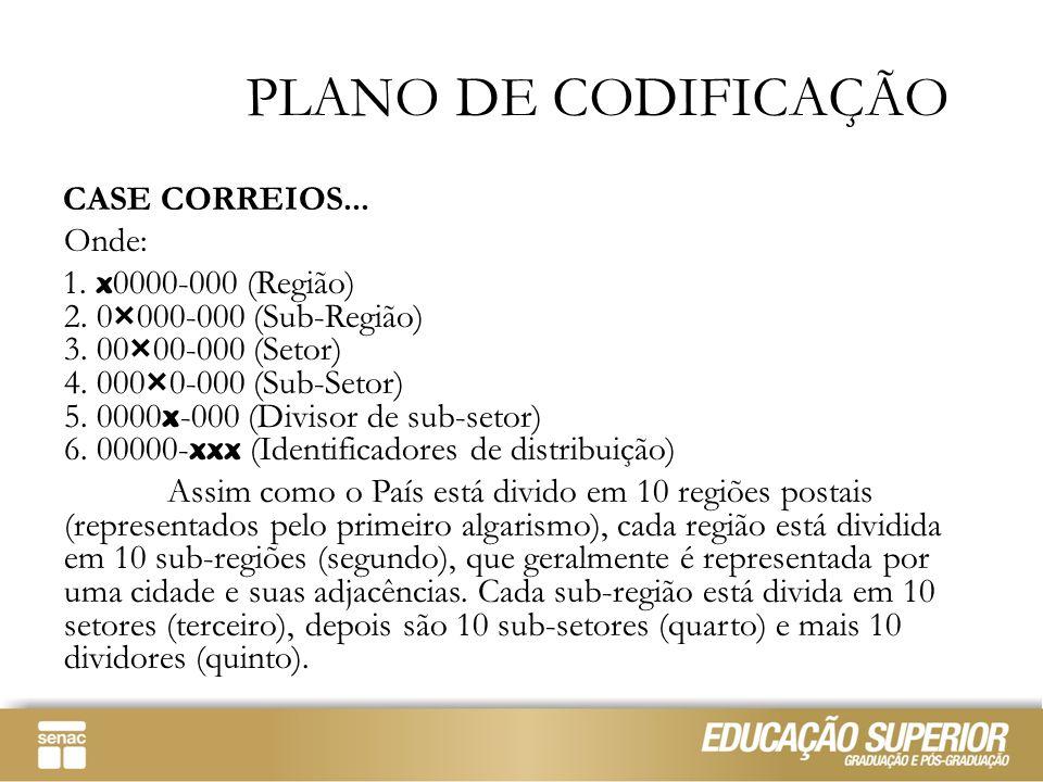 PLANO DE CODIFICAÇÃO CASE CORREIOS... Onde: 1. x 0000-000 (Região) 2. 0 × 000-000 (Sub-Região) 3. 00 × 00-000 (Setor) 4. 000 × 0-000 (Sub-Setor) 5. 00