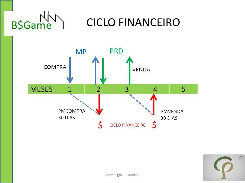 CICLO FINANCEIRO www.bsgames.com.br MESES12345 MP PRD COMPRA VENDA PMCOMPRA 30 DIAS $ $ PMVENDA 30 DIAS CICLO FINANCEIRO