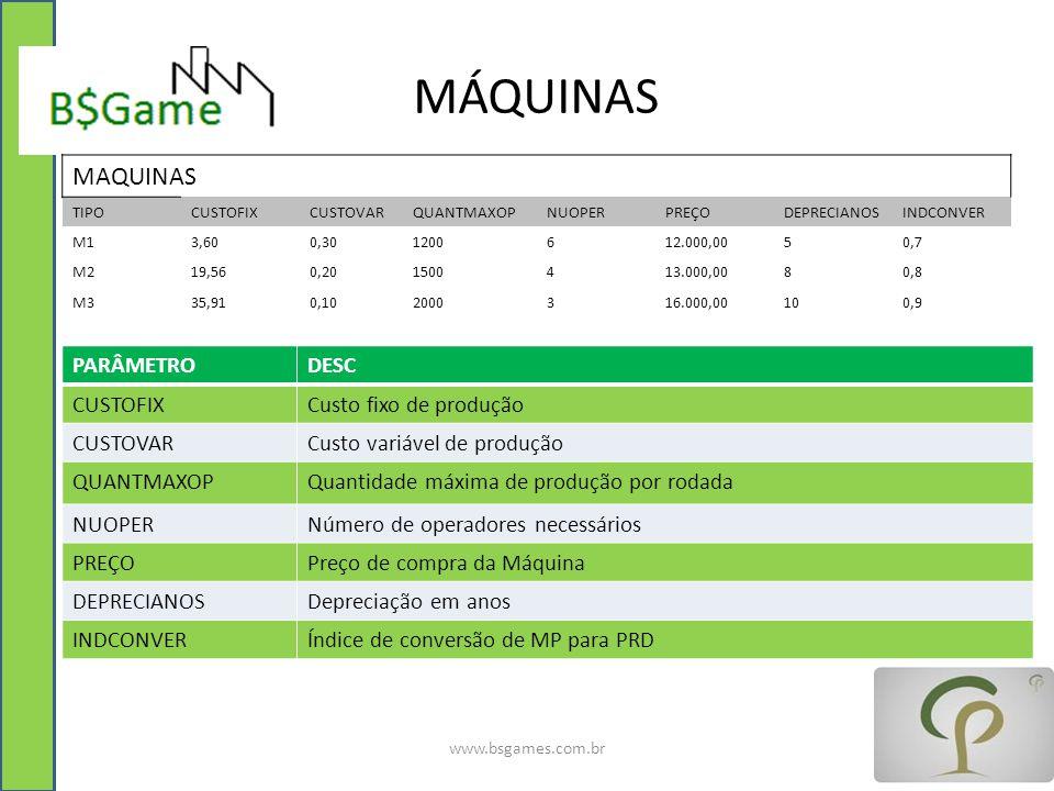 MÁQUINAS www.bsgames.com.br MAQUINAS TIPOCUSTOFIXCUSTOVARQUANTMAXOPNUOPERPREÇODEPRECIANOSINDCONVER M13,600,301200612.000,0050,7 M219,560,201500413.000