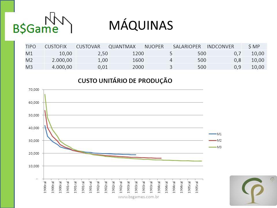 MÁQUINAS www.bsgames.com.br TIPOCUSTOFIXCUSTOVARQUANTMAXNUOPERSALARIOPERINDCONVER$ MP M1 10,00 2,50120055000,7 10,00 M2 2.000,00 1,00160045000,8 10,00