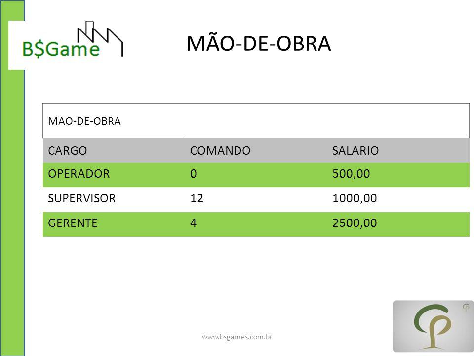 MÃO-DE-OBRA www.bsgames.com.br MAO-DE-OBRA CARGOCOMANDOSALARIO OPERADOR0500,00 SUPERVISOR121000,00 GERENTE42500,00