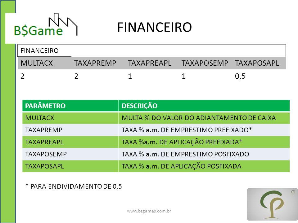 FINANCEIRO www.bsgames.com.br FINANCEIRO MULTACXTAXAPREMPTAXAPREAPLTAXAPOSEMPTAXAPOSAPL 22110,5 PARÂMETRODESCRIÇÃO MULTACXMULTA % DO VALOR DO ADIANTAM