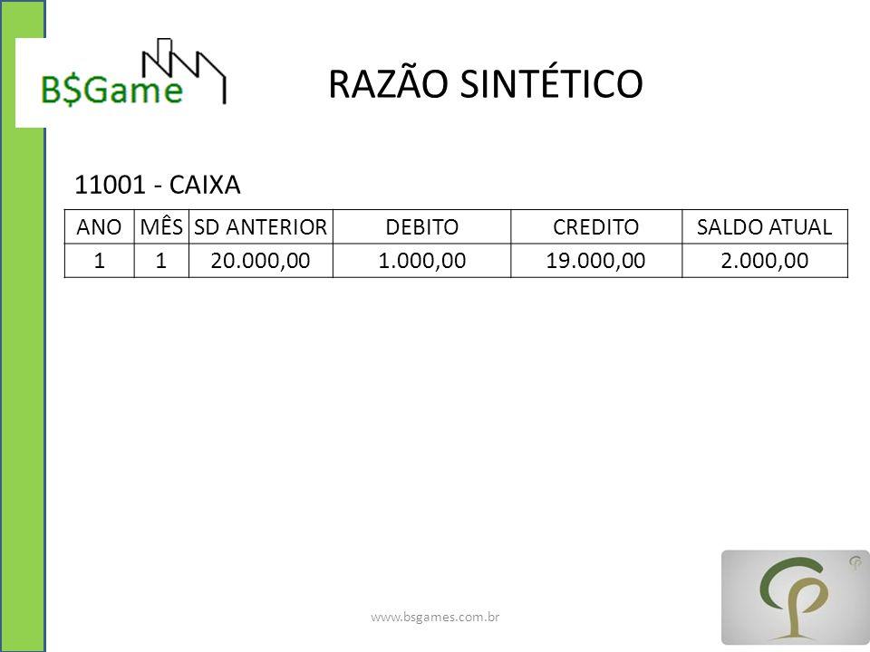 RAZÃO SINTÉTICO www.bsgames.com.br ANOMÊSSD ANTERIORDEBITOCREDITOSALDO ATUAL 1120.000,001.000,0019.000,002.000,00 11001 - CAIXA