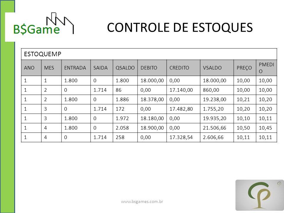 CONTROLE DE ESTOQUES www.bsgames.com.br ESTOQUEMP ANOMESENTRADASAIDAQSALDODEBITOCREDITOVSALDOPREÇO PMEDI O 111.8000 18.000,000,0018.000,0010,00 1201.7